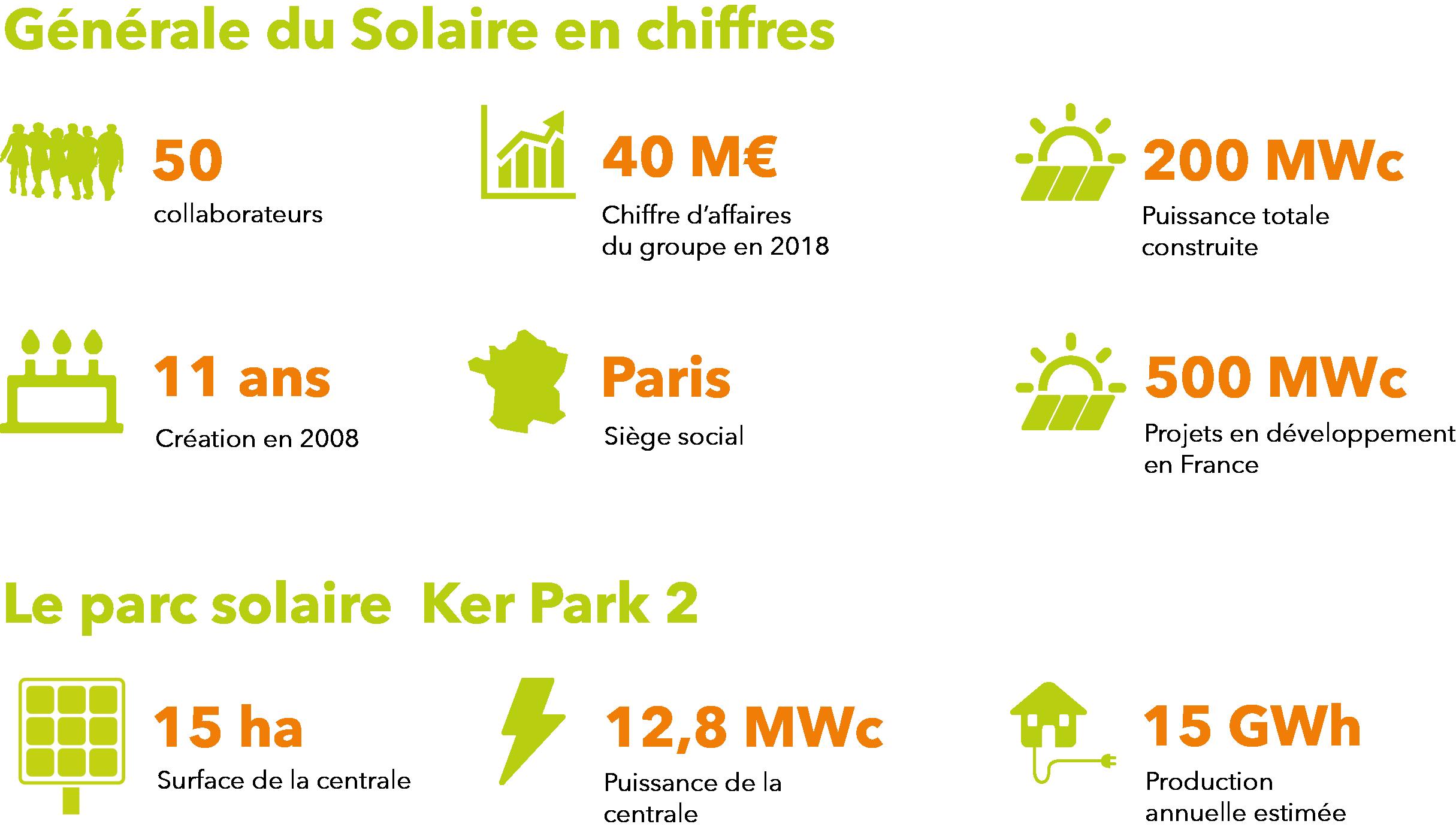 Visuel general du solaire ker park 3