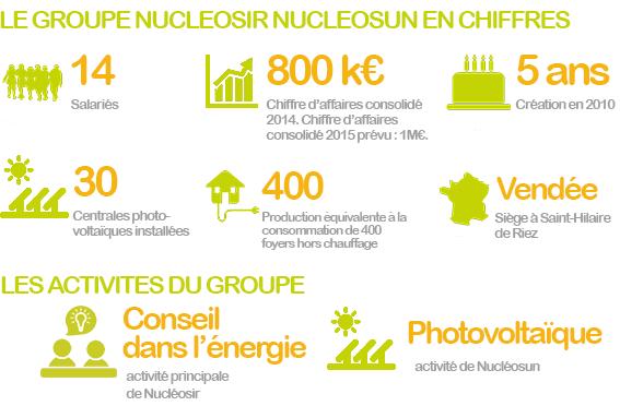 Nucleosir nucleosun en chiffres