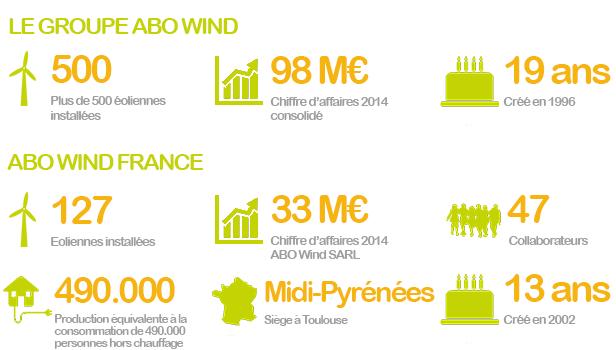 Abo wind en chiffres 2