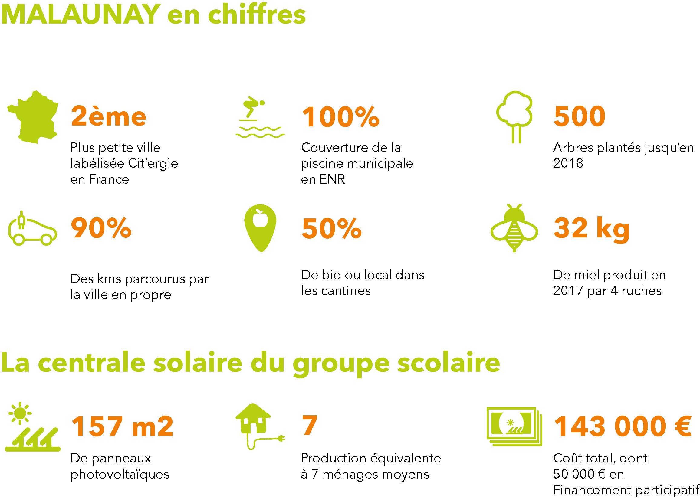 Infographie malaunay 1
