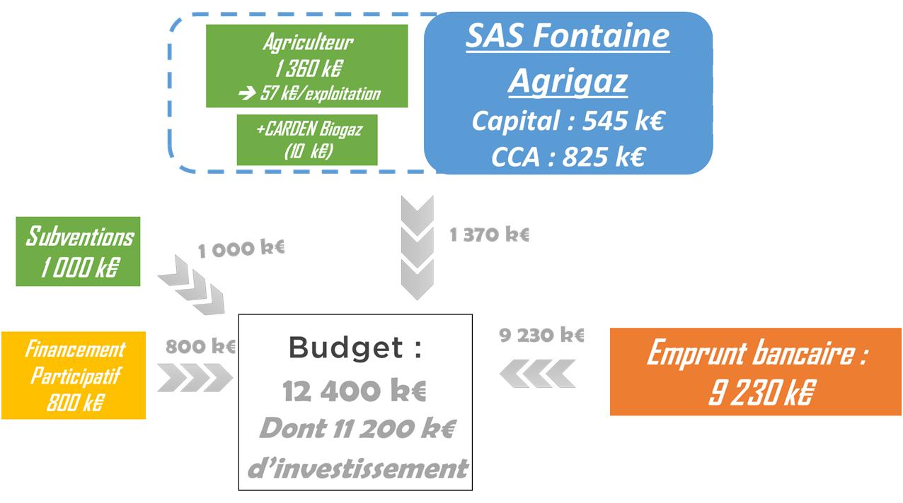 schema financement fontaine agrigaz
