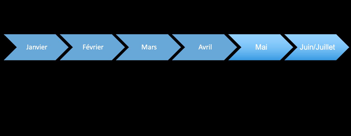 calendrier demonstrateur