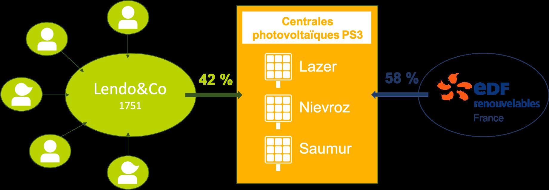 schema_participation en capital lazer