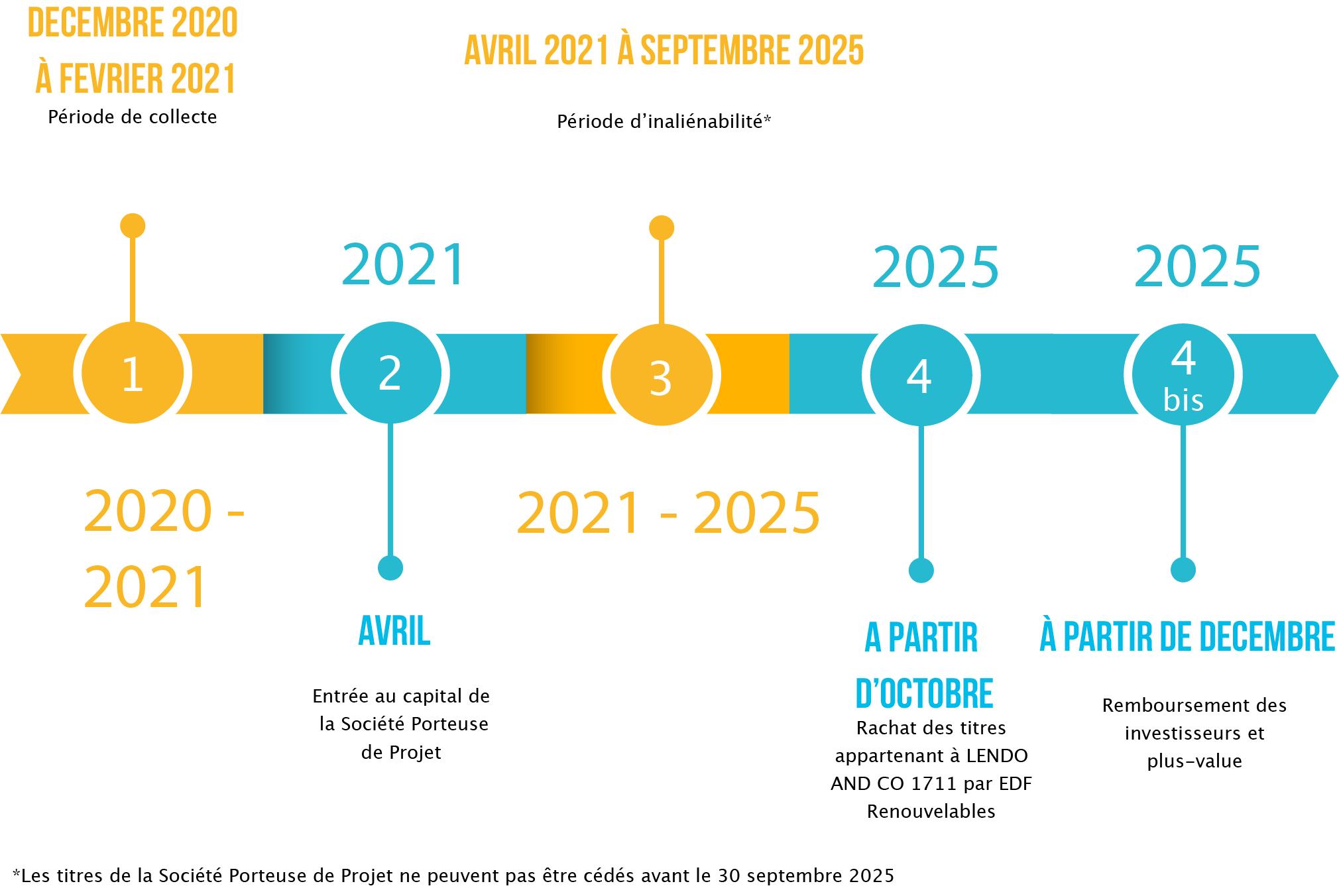 carte_financement_participatif_longues_roies