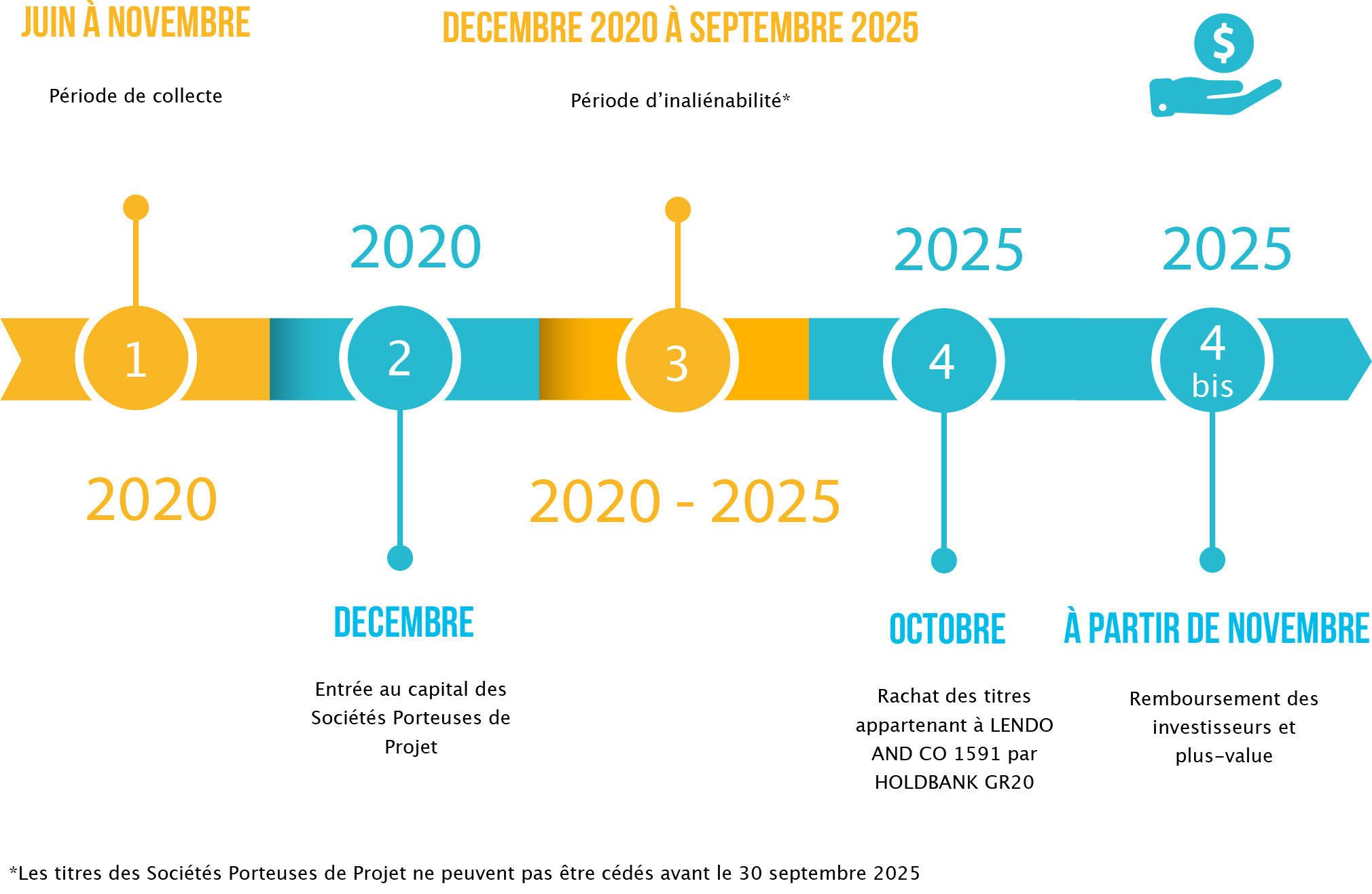 carte_financement_participatif_gr20