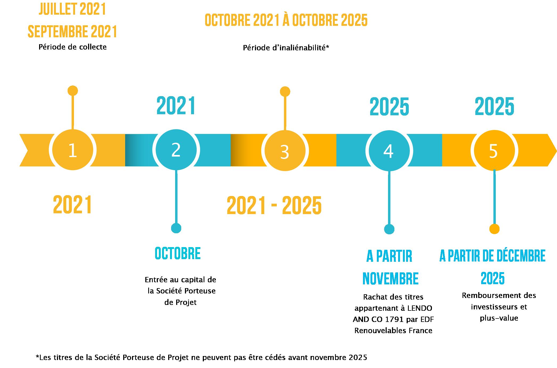 Frise_financement_participatif_champ gourleau