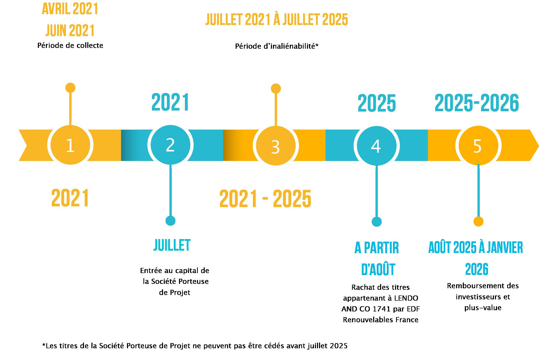frise chronologique Dijon