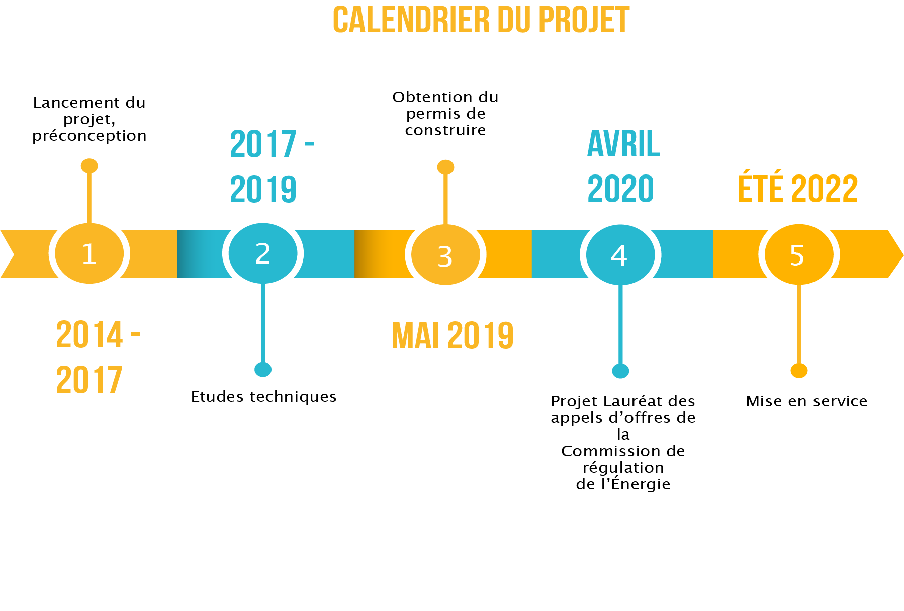 calendrier_projet