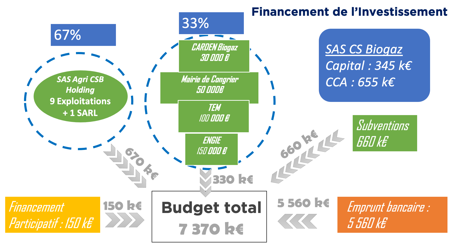 schema financement cs biogaz