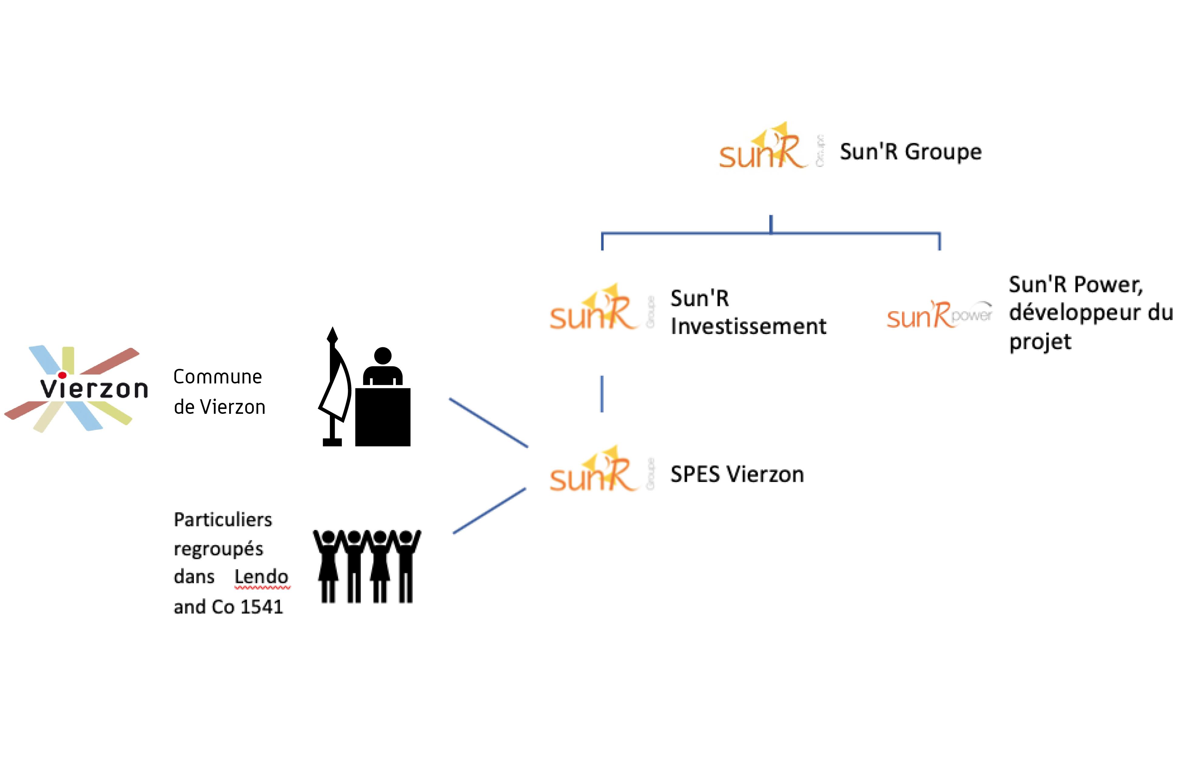 schema financement participatif centrale solaire grandes joncheres