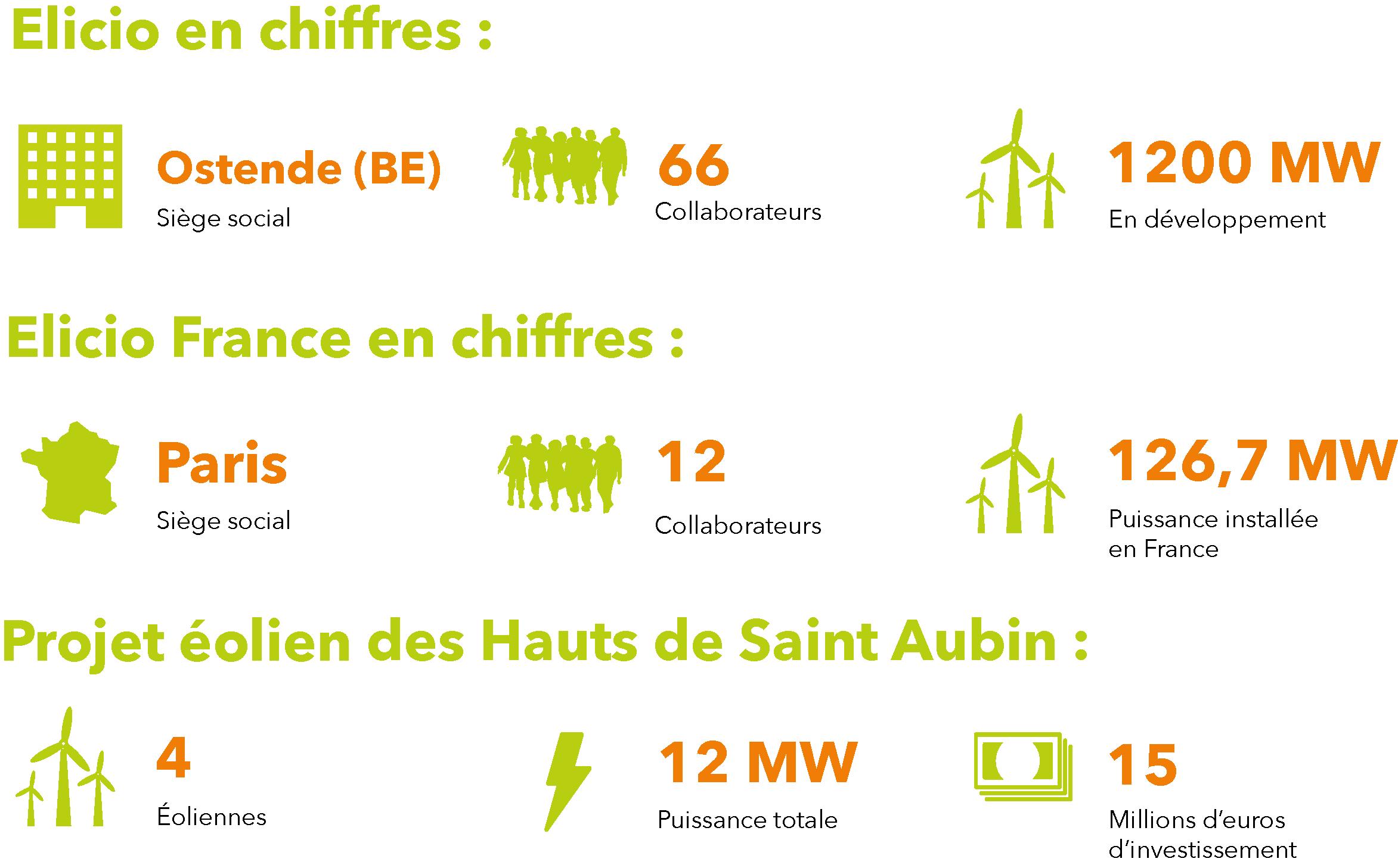 Chiffres Saint Aubin 3